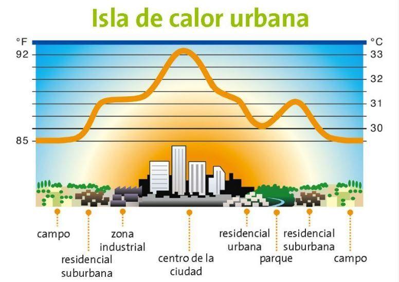 Isla de calor creada debido a la urbanización del territorio